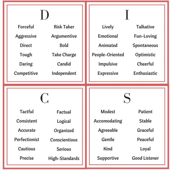 This is the DISC Profile. Look at this chart, and choose the letter D, I, S, or C with the most adjectives that describe you (or how other people might describe you). They all have strengths and weaknesses, so don't think that any is better or worse than another, it's just different.