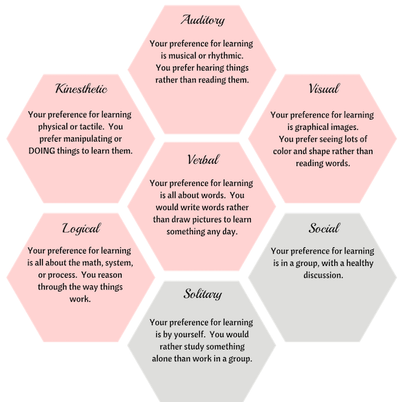 For this image, think about how you learn. Choose one (main) pink hexagon, and one gray hexagon. Again - there are no right or wrong answers, they're just different!