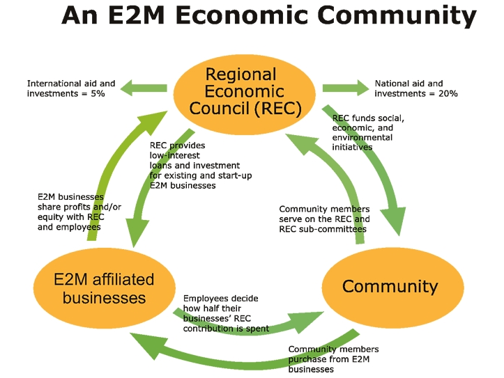 An E2M Economic Community
