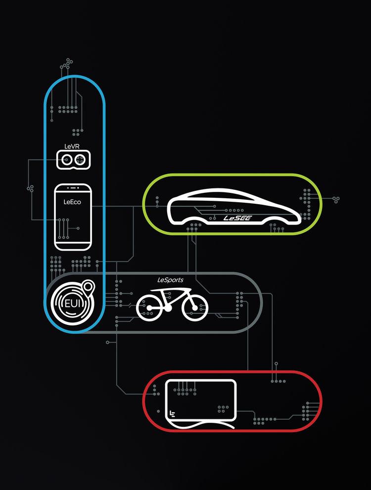 Key visual forLeEco's US launch. -