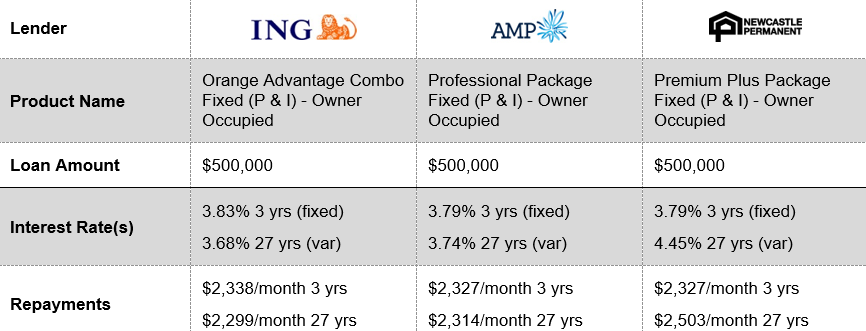 ing home loan rates