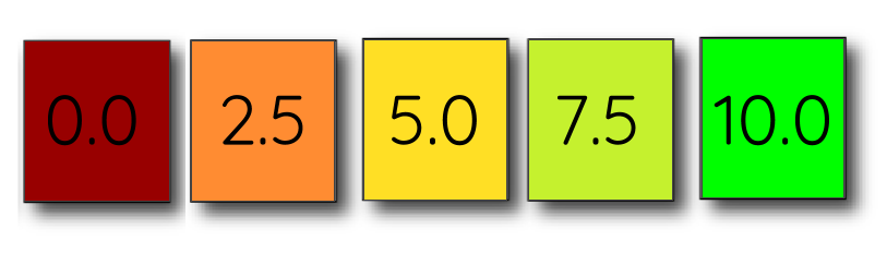 The Fitness Skeptic Score