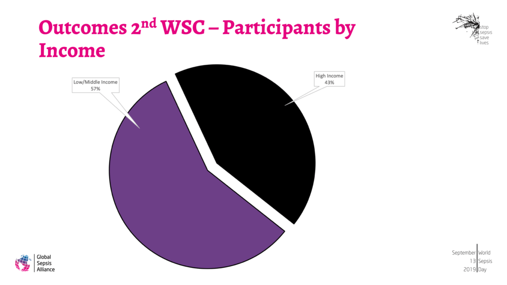 Outcomes 2nd WSC and WSD 2018 3.png