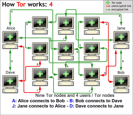 Chart showing how anonymous browsing works with Tor.