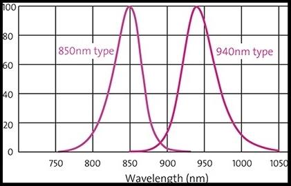 850 nm LED vs 940 nm LED