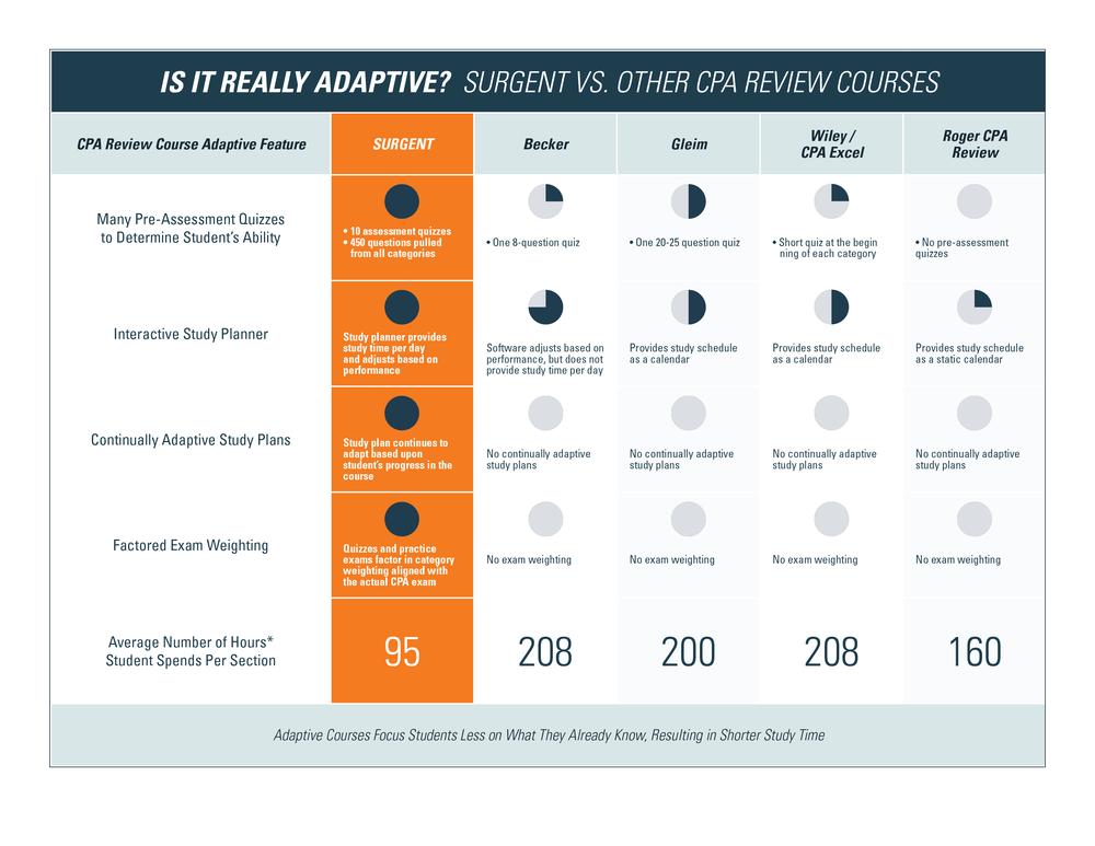 Surgent's Competitor Comparison Chart