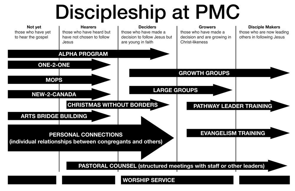 discipleship at pmc.001.jpeg