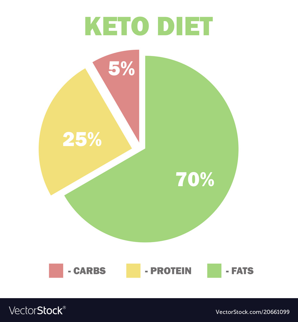 ketogenic-diet-macros-diagram-low-carbs-high-vector-20661099.jpg
