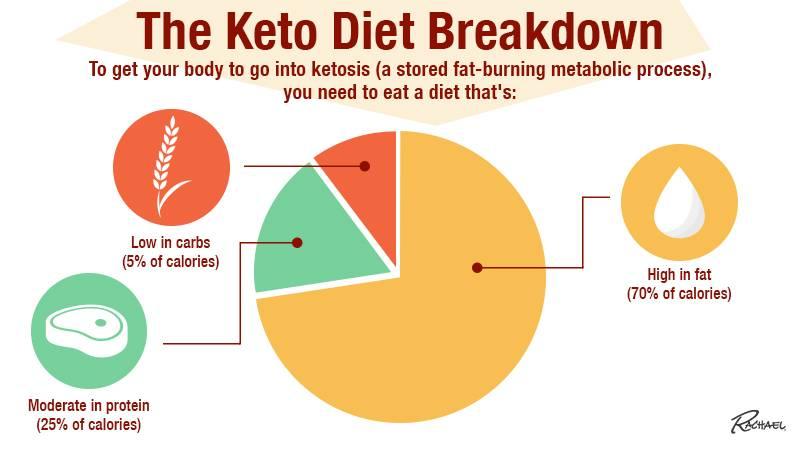 breakdown for keto diet