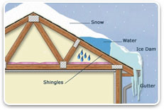 Don't let the snow build up on your roof and cause those pesky ice dams ! Let DeCarney Roofing help you with all your roof snow removal needs !