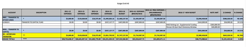 Sag Harbor Schools budget year to year.