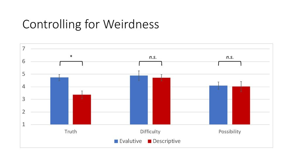 "Figure 4 . Mean ratings of imaginative resistance in terms of truth, difficulty, and possibility for evaluative and descriptive claims while controlling for the ""weirdness"" of content."