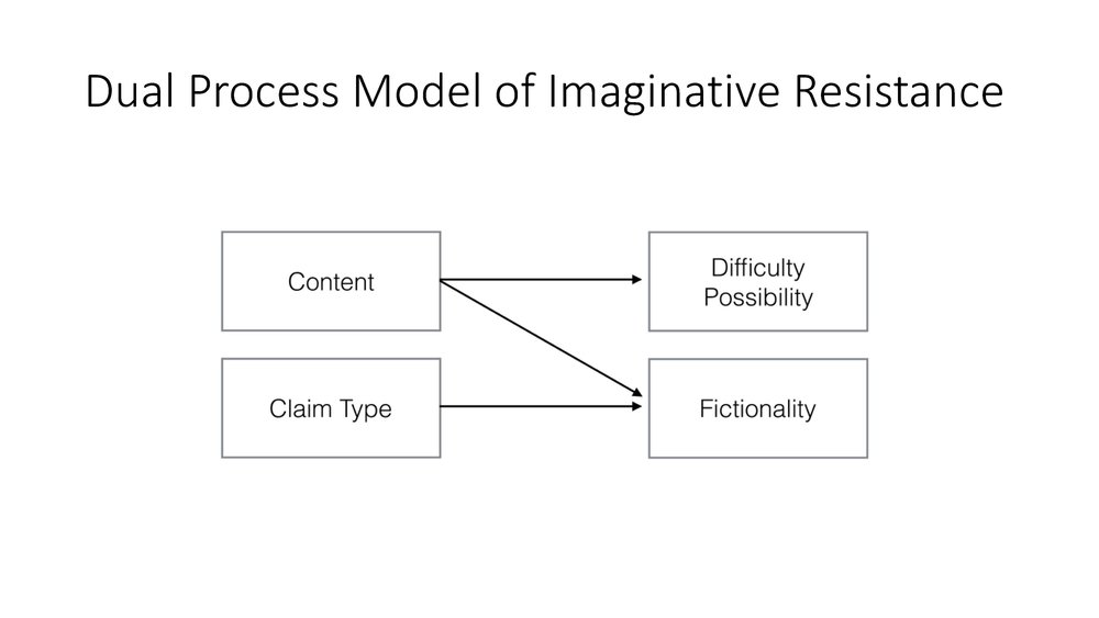 Figure 5 . The Dual Process Model of Imaginative Resistance