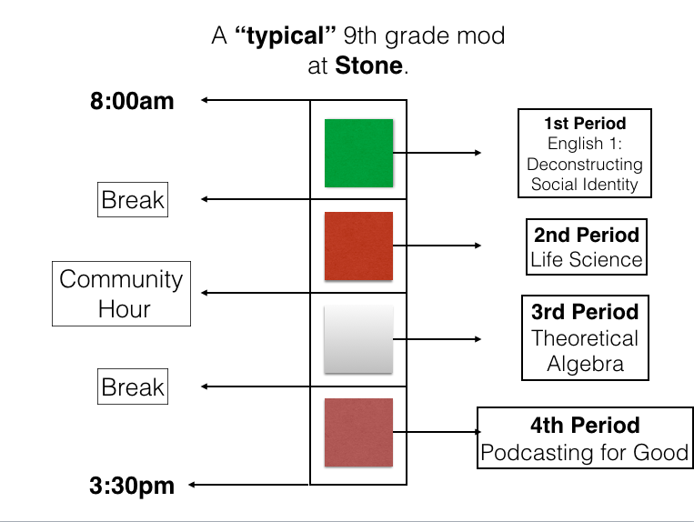 First: Better Minutes  - Our days are comprised of four 90 minute academic blocks -- those longer periods means better instruction, deeper learning, and a homework load that actually makes sense.  Our full community comes together every day at 9:30 for