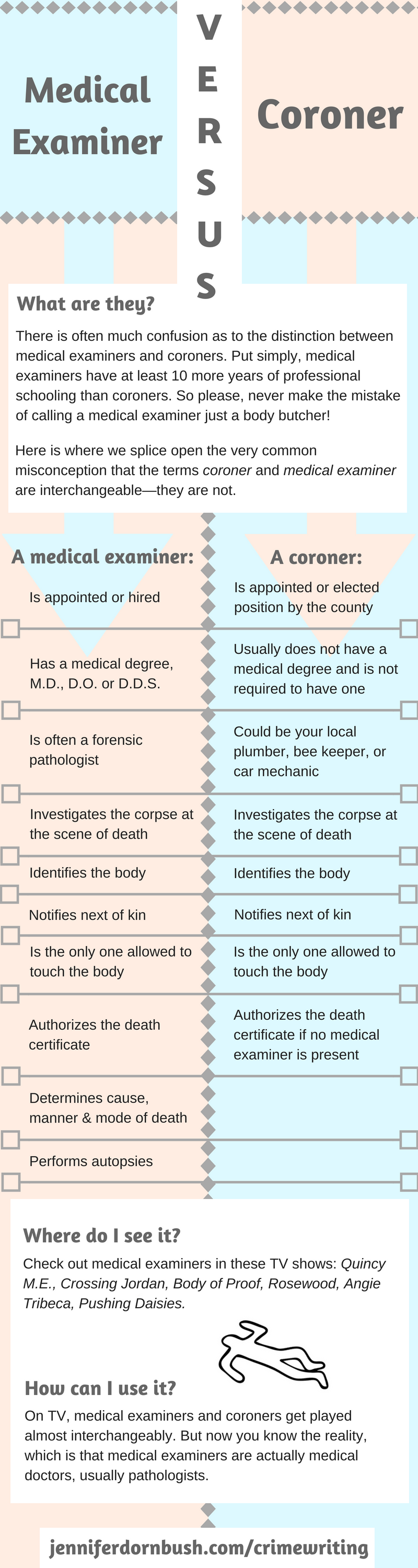Medical Examiner vs Coroner-2.png