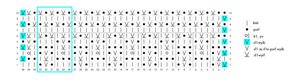 Heel Chart S L