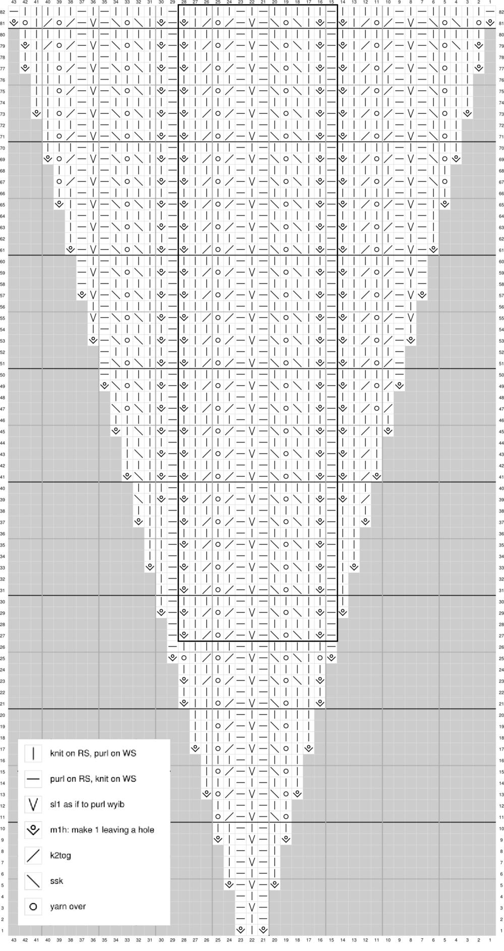Sialia Chart