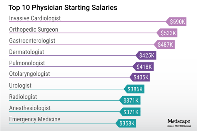 ih_180618_top_ten_physician_starting_salaries_670x447.png