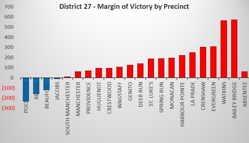 District 27 - Matgin of Victory by Precinct.PNG