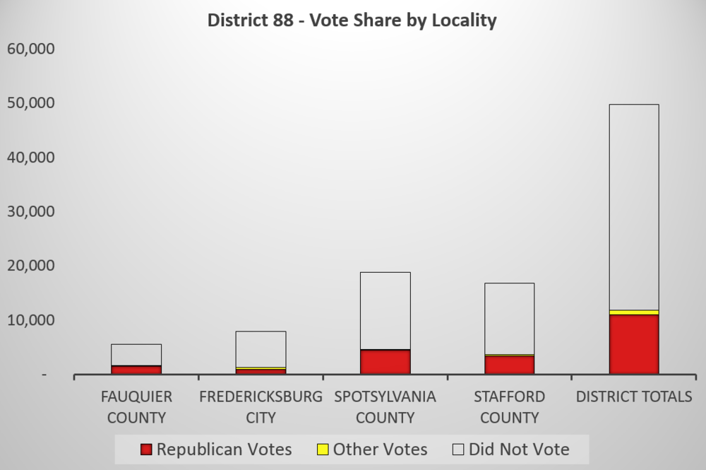 District 88 - Partisan Vote Share by locality.PNG