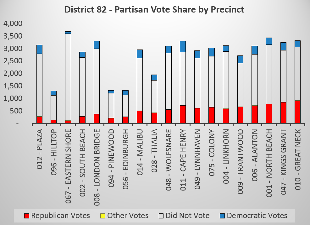 District 82 - Partisan vote by precinct.PNG