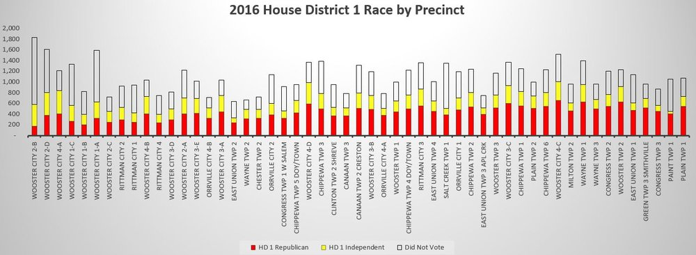 District 1 2016 Results