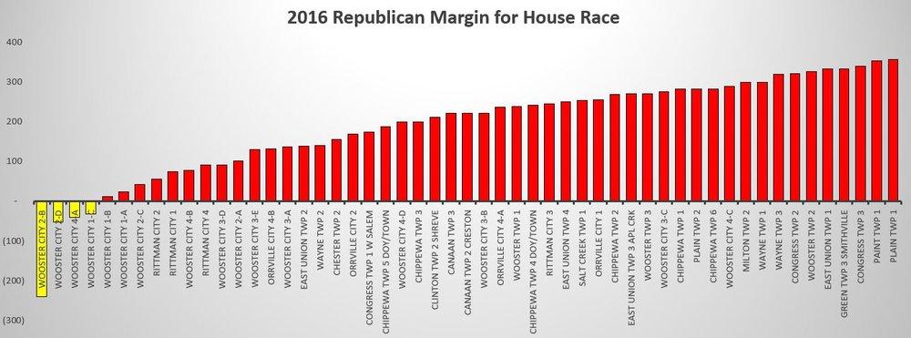 HD1 2016 Republican Margin.JPG