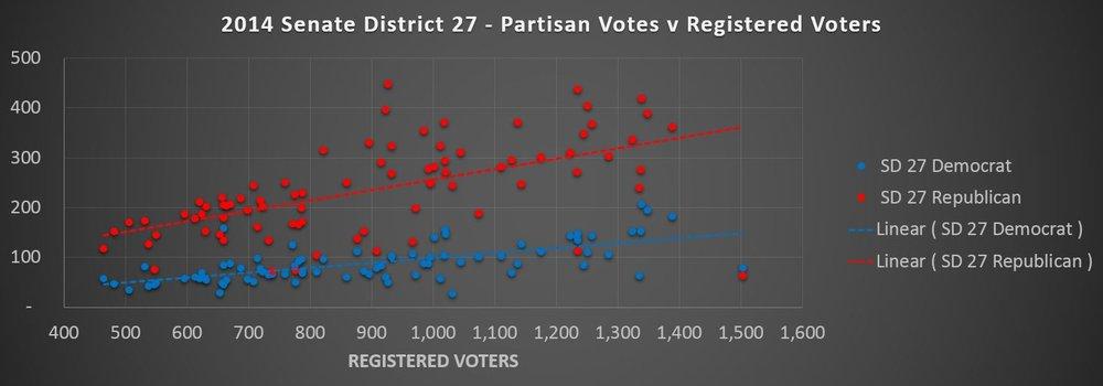 SD 27 partisan v registered.JPG
