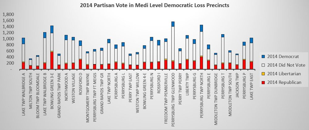 2014 Partisan Vote mid level.JPG