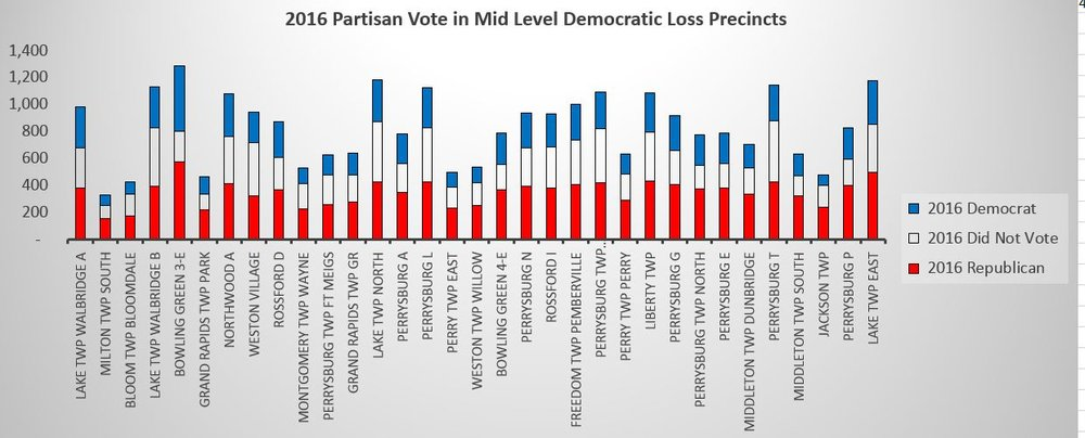2016 Partisan Vote mid level.JPG