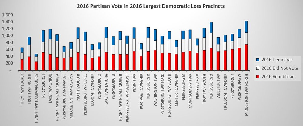 2016 Partisan Vote large.JPG