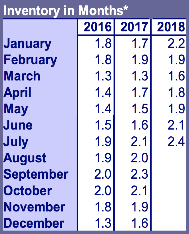 *Inventory in Months is calculated by dividing the Active Residential Listings at the end of the month in question by the number of closed sales for that month. This includes proposed and under construction homes. Source: RMLS