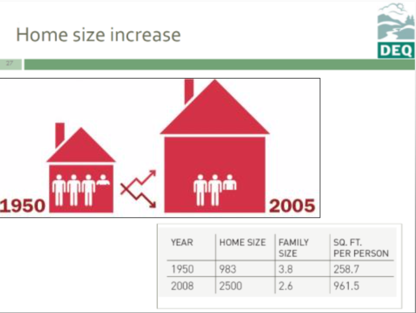 Family size has shrunk while the average home size has almost tripled. Source: Accessory Dwelling Strategies LLC