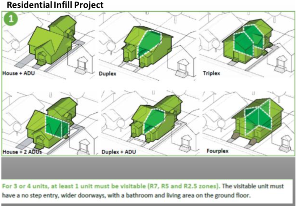 Proposed acceptable multi-family ideas under the RIP