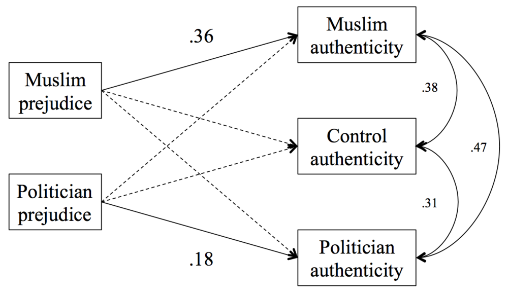 Prejudice against Muslims predicts more perceived authenticity of anti-Muslim statements, but does not predict more perceived authenticity of control or anti-politician statements. Similarly, prejudice against politicians predicted more perceived authenticity of anti-politician statements alone.