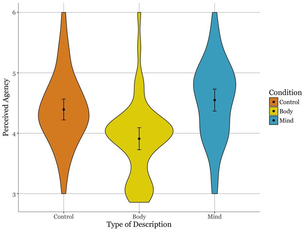 College basketball players described in terms of their body are seen as less agentic than those described in terms of their mind or generic personality characteristics. The dot represents the conditional mean, error bars represent 95% confidence intervals, and the shape depicts the distribution of responses within that condition.