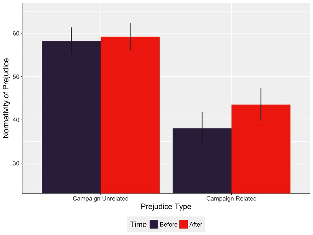 After the election, participants said that they believed campaign related prejudices were more socially acceptable to have and express (compared to before the election). This did not occur for campaign unrelated prejudices. Error bars represent 95% confidence intervals; because the comparison was within-subjects, the error bars substantially overlap, but the difference is still significant.