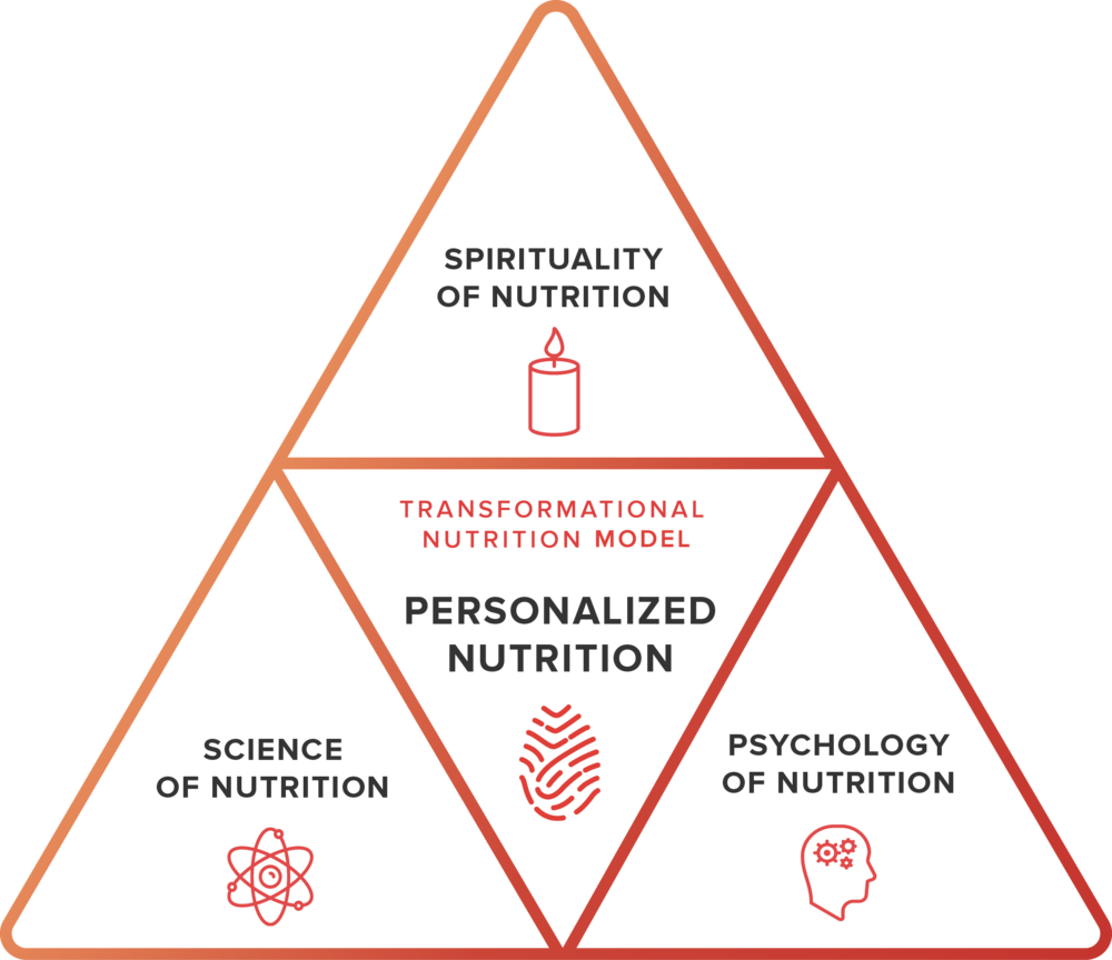 Transformational_Nutrition_Model_Simple_TOMATO.png