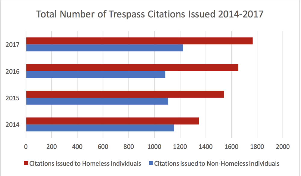 "Graph demonstrating citations presented to the homeless community for trespassing from 2014 - 2017. Credit: ""Too High A Price 2"" report"