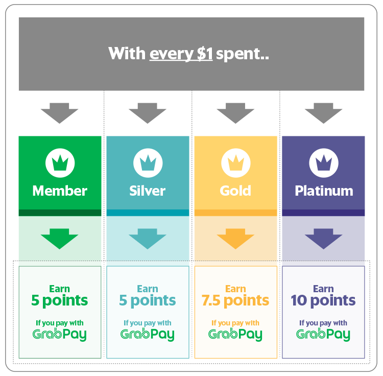 Point earn for different membership tiers when making payments using GrabPay