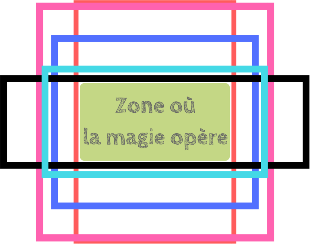 Créer un visuel d'article unique pour les réseaux sociaux • Identifier la zone commune à tous les réseaux