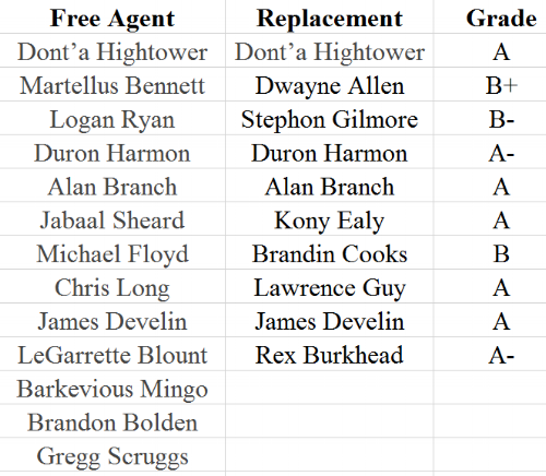 Patriots Free Agency.PNG