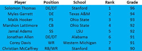NFL Draft Top 50 Part 1.PNG