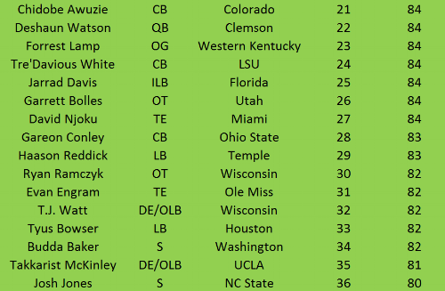 NFL Draft Top 50 Part 3.PNG