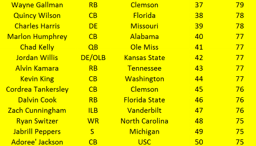 NFL Draft Top 50 Part 4.PNG