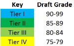Draft Key.PNG