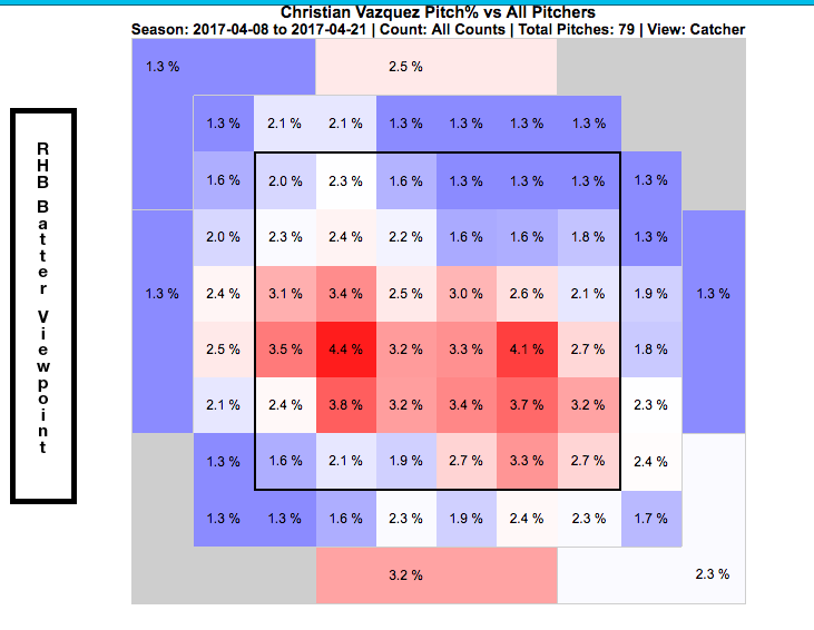 Compared to his heat map from this season so far, we can see some major differences