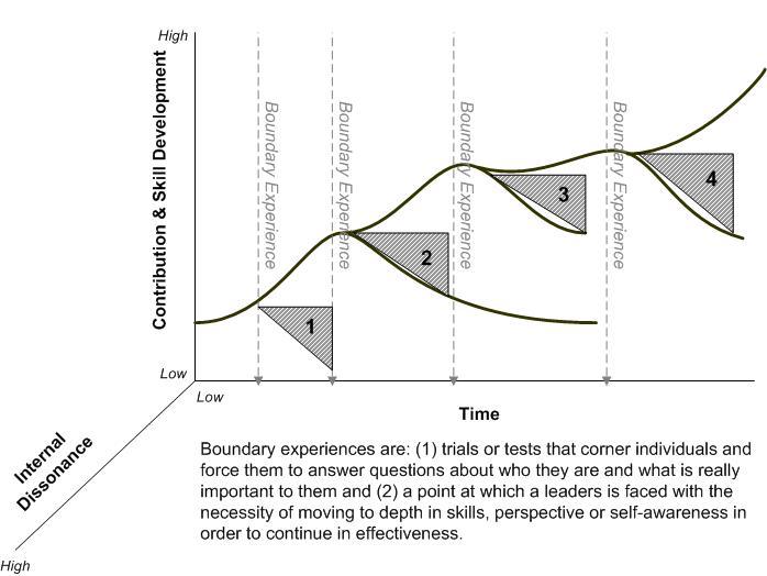Boundary Experiences