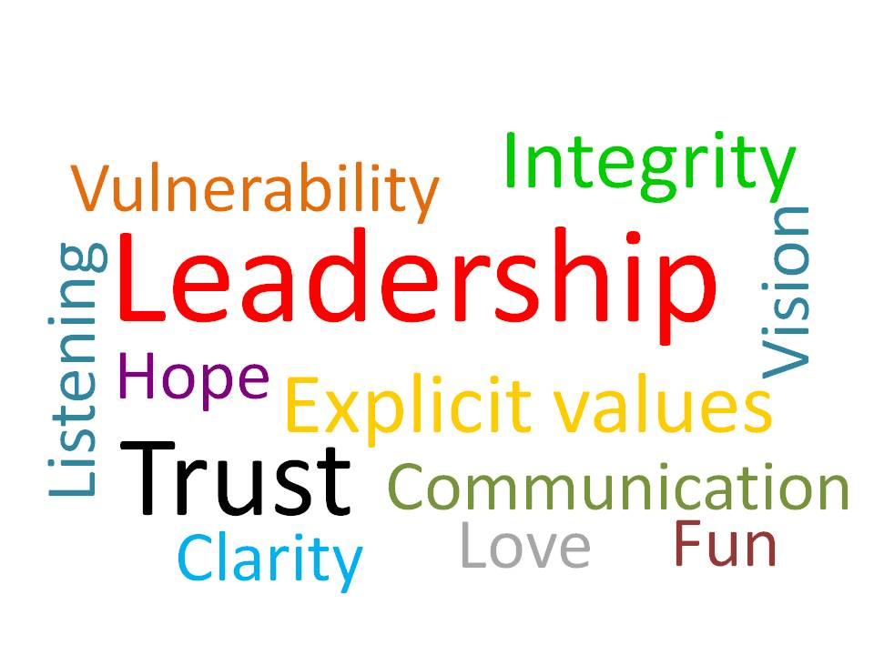 Leadership word Screen