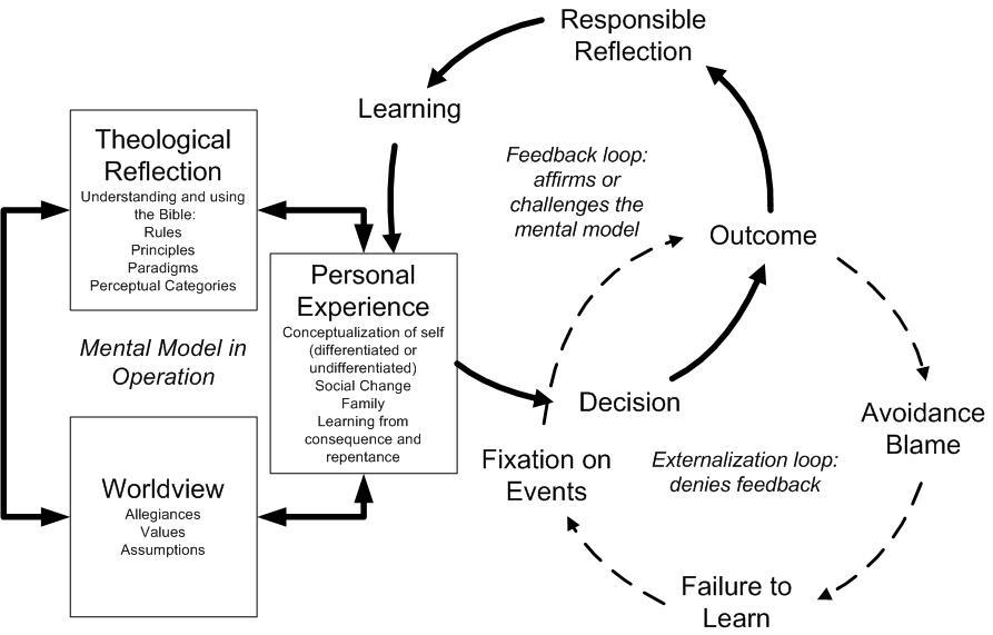 Wheeler Ethical Decision Model